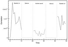 Testing correlation
