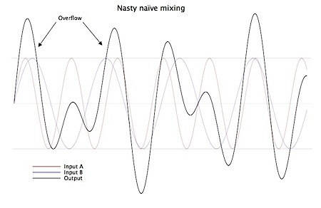 Naïve mixing, with overflow